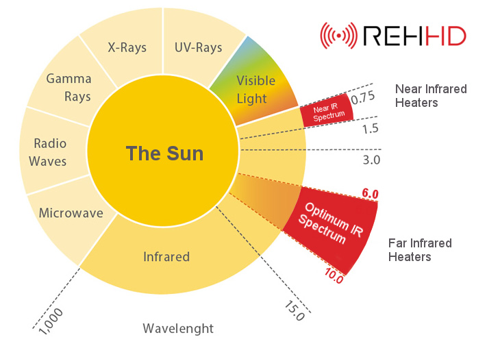 REHHD Optimum IR Spectrum For Near And Far IR Heating